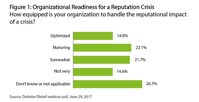 Que tan preparadas son las empresas para una crisis de reputacion