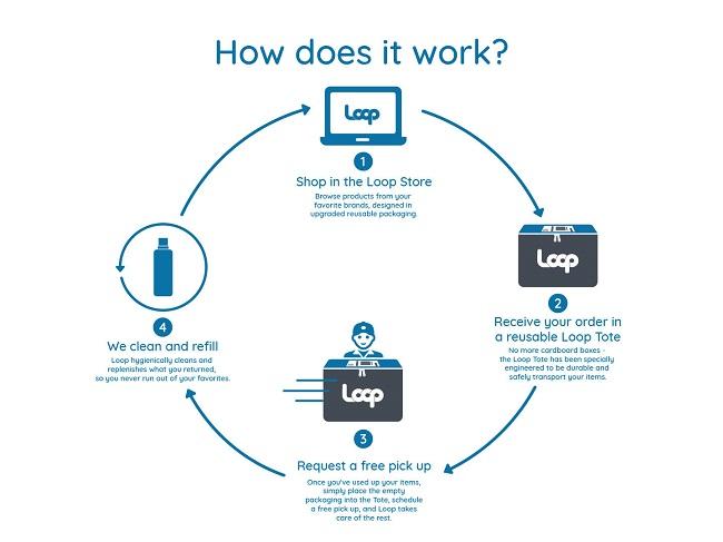 Sistema innovador para el primer empaque reusable de UPS