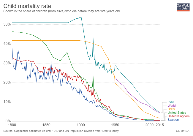 7 gráficas que demuestran que el mundo es mejor en 2019 - la mortalidad infantil sigue cayendo