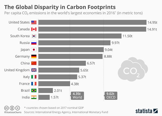 Los países con las mayores huellas de carbono