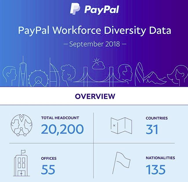 PayPal una empresa inclusiva estos son los logros