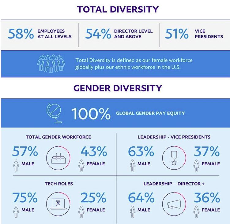 Paypal, una empresa inclusiva - Diversidad en el liderazgo