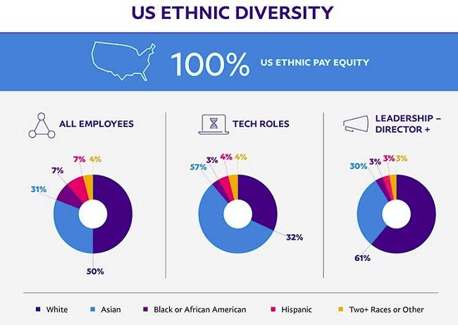 Paypal, una empresa inclusiva - Diversidad étnica de los Estados Unidos