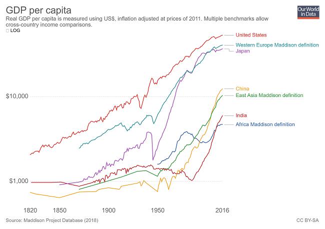 7 gráficas que demuestran que el mundo es mejor en 2019 - crecimiento del PIB