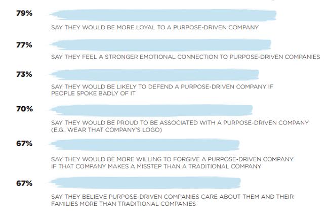 Los consumidores quieren empresas con propósito - beneficios de ser una