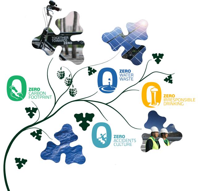 La sustentabilidad de Carlsberg: Juntos hacia cero