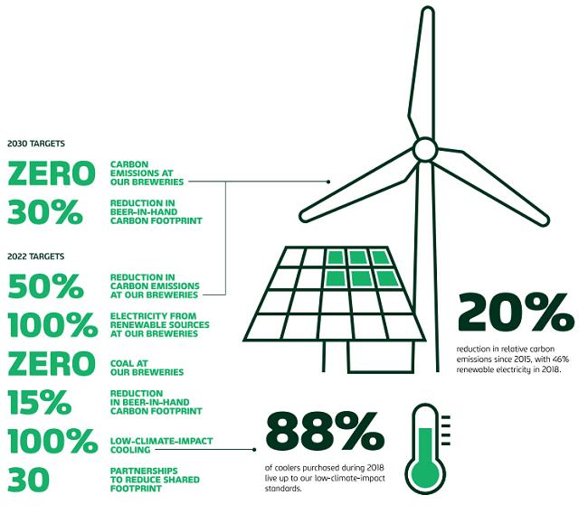 La sustentabilidad de Carlsberg: reporte de RSE