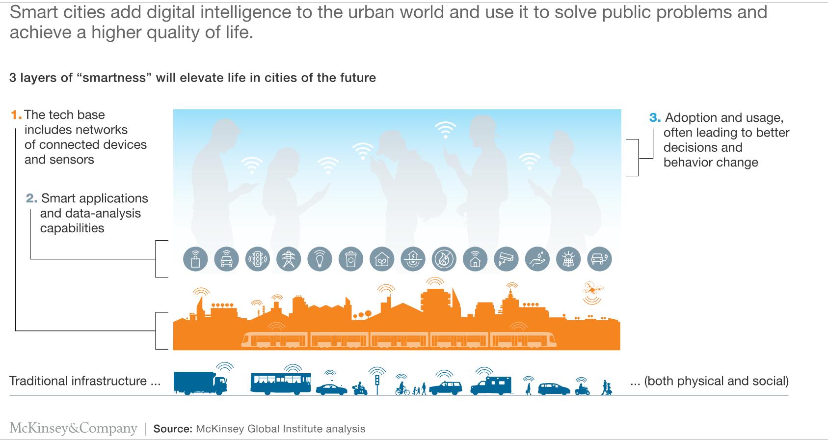 Cómo ayudan las empresas a construir ciudades más inteligentes