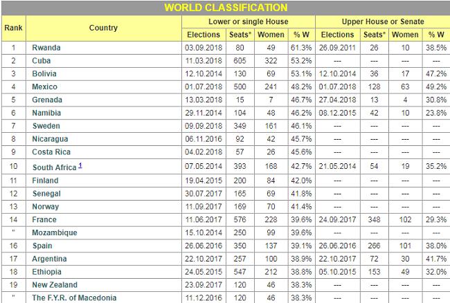 Clasificacion mundial de Los 12 países con más mujeres en el gobierno