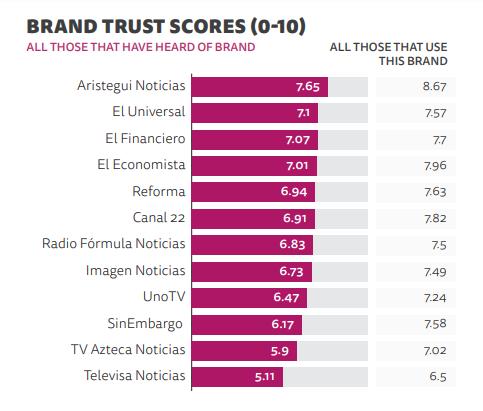 Cuales son los fuentes de noticias de confianza para los mexicanos