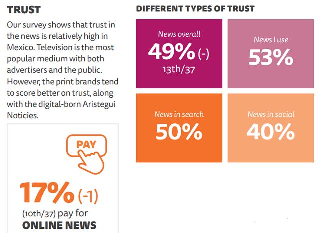 Confianza en los fuentes de noticias