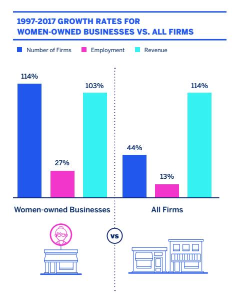 Responsabilidad social y mujeres: crecimiento de negocios de mujeres