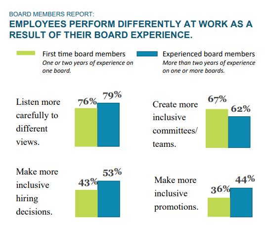Estudio:Las OSC ayudan a construir líderes empresariales más efectivos