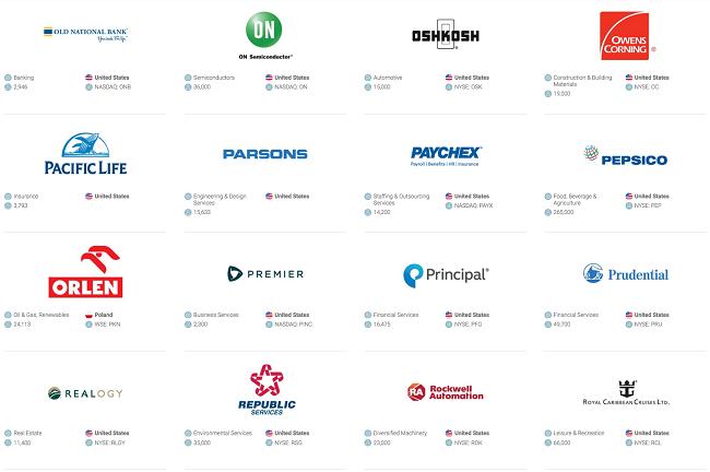 Las compañías más éticas del mundo, 2019