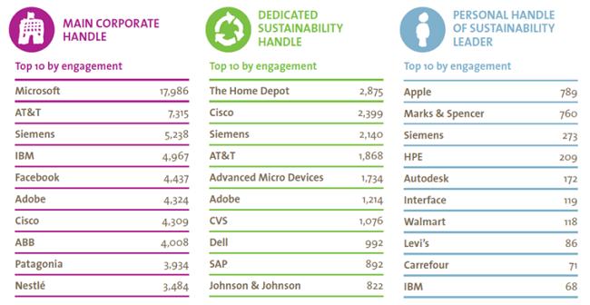 Engagement de Las 10 compañías que mejor usan las redes sociales