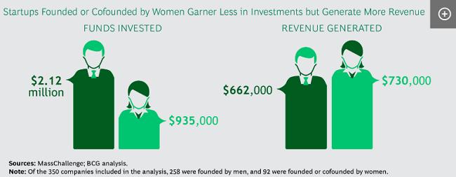 Responsabilidad social y mujeres Las mujeres empresarias exitosas trabajarán para cerrar la brecha con capital de riesgo