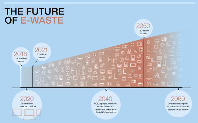 Otra cosa que llama la atención cuando se trata cómo lograr una economía circular es el valor positivo que se puede generar en el sector de la electrónica al cambiar hacia un modelo circular.
