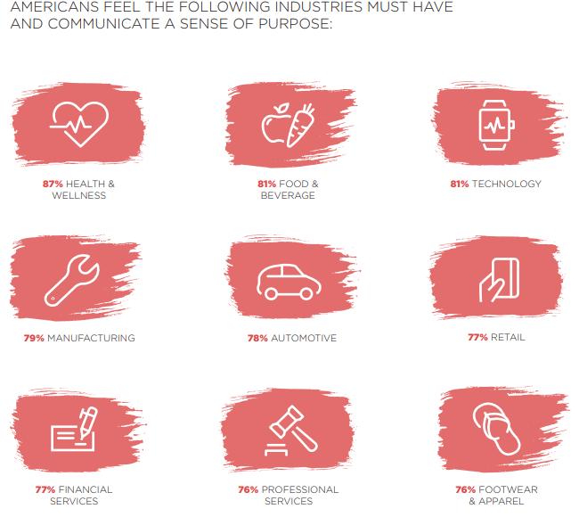 Los clientes creen que todas las industrias y los empleadores deben liderar cuando se trata de empresas con propósito