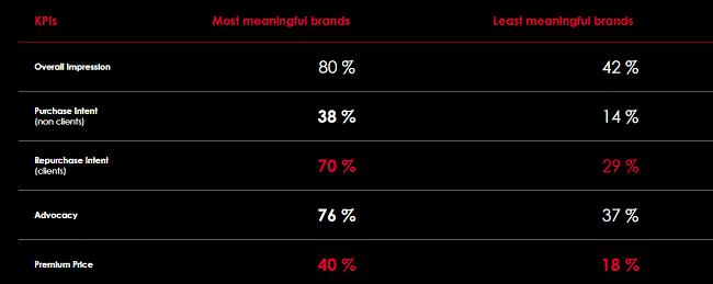El estudio sobre las marcas más significativas del 2019 ofrece información clave para las marcas. ¡No te lo pierdas!