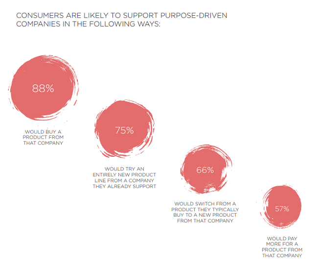 ¿Por qué los consumidores quieren apoyar a empresas con propósito?