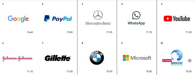 ¿Qué te parecen los datos del estudio sobre las marcas más significativas del 2019?