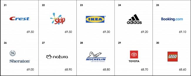 Las marcas más significativas del 2019