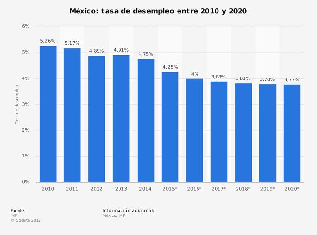 Trabajar para un futuro más prometedor - datos sobre desempleo en Mexico