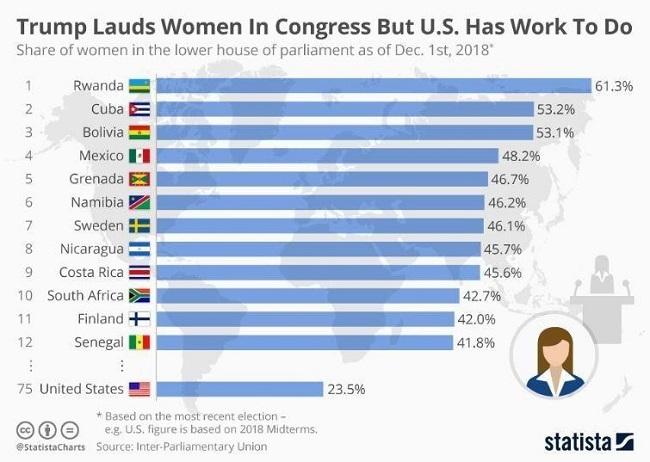 Lista completa de Los 12 países con más mujeres en el gobierno
