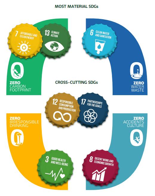 La sustentabilidad de Carlsberg tiene todo que ver con juntos hacia cero y de esa manera avanza hacia ser carbono neutral.