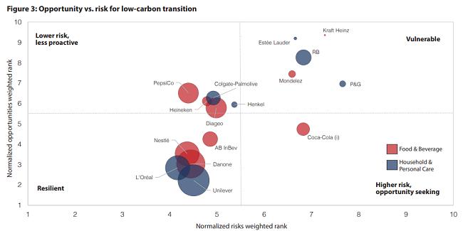 Oportunidad vs. riesgo de transición con bajas emisiones de carbono