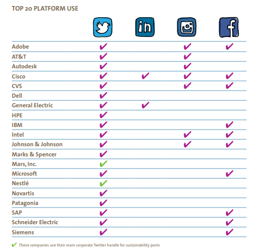 Hallazgos del reporte sobre compañías que mejor usan las redes sociales