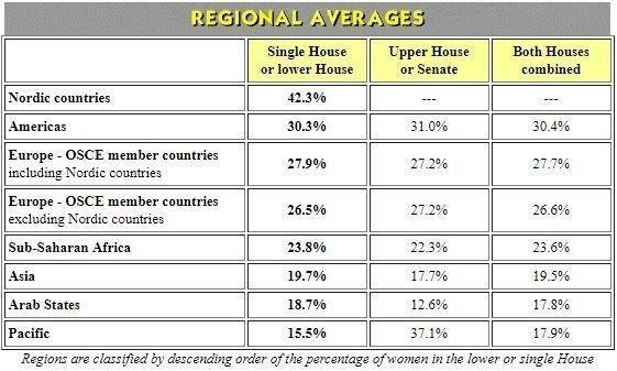 Promedio por regiones cuando se trata de tener más mujeres en el gobierno