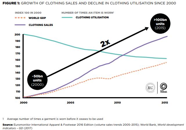 La moda también está cada vez más enfocada en cómo lograr una economía circular.