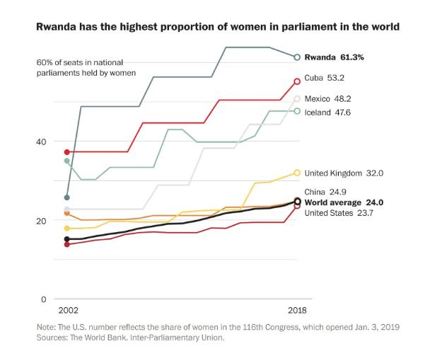 Los 12 países con más mujeres en el gobierno Ruanda en el primer lugar
