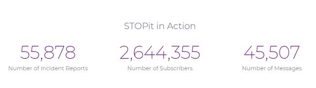Apps para el acoso sexual - Resultados logrados de StopIt