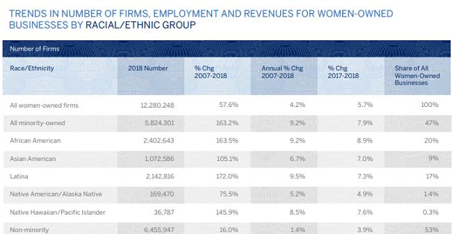 Responsabilidad social y mujeres Las mujeres pertenecientes a minorías continuarán lanzando negocios a niveles récord