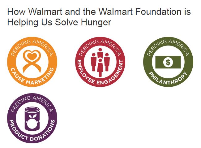 Programa de responsabilidad social contra el hambre de Walmart