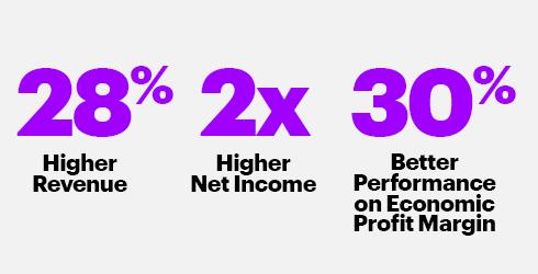 Empresas inclusivas tienen mejores rendimientos financieros - reporte de Accenture