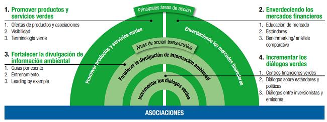 México, punto de financiamiento sustentable - plan de accion