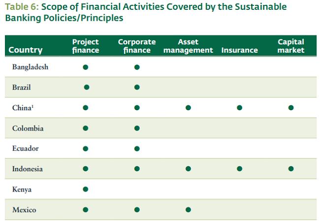 México, punto de financiamiento sustentable - actividades