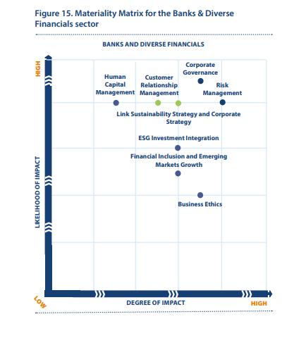 Qué es materialidad en el sector de bancos y diversas entidades financieras