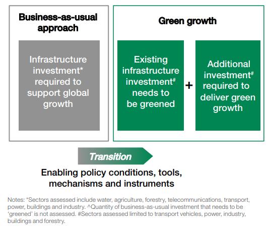 México, punto de financiamiento sustentable -crecimiento economico verde