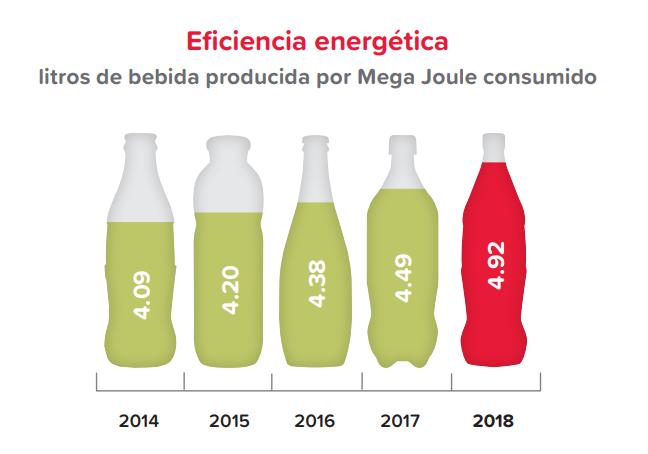 Claridad, consistencia y compromiso en el reporte integrado de Coca-Cola FEMSA 2018 - eficiencia energetica