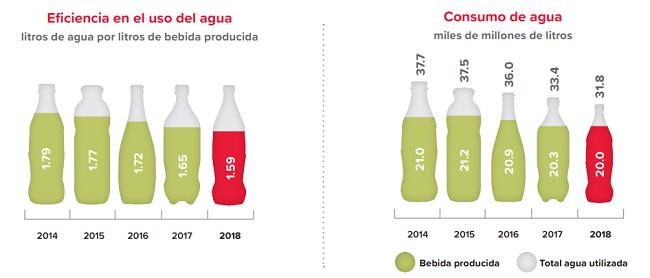 Claridad, consistencia y compromiso en el reporte integrado de Coca-Cola FEMSA 2018 - eficciencia en el uso de agua