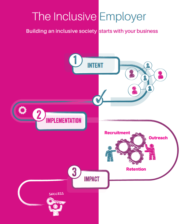 3 pasos para ser un empleador inclusivo