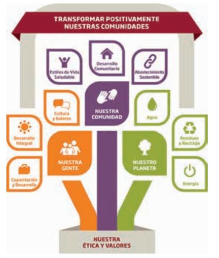 Estrategia de sostenibilidad de Coca-Cola FEMSA