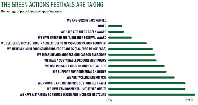 ¿Puede la industria de la música ser verde? Que hacen los festivales al respecto