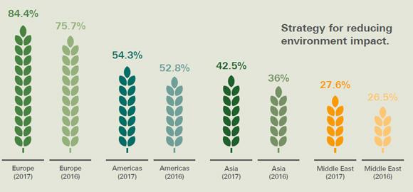 Crecimiento de financiamiento sustentable