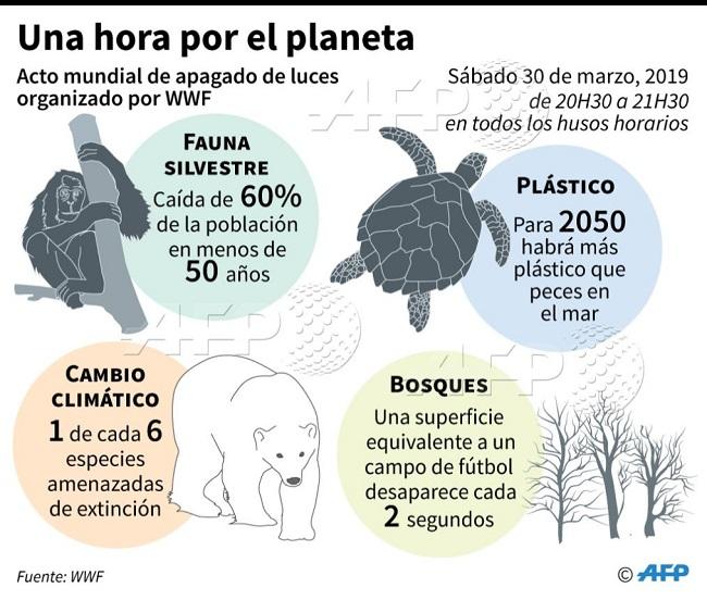 ¿Por qué deberías participar en la hora del Planeta 2019?