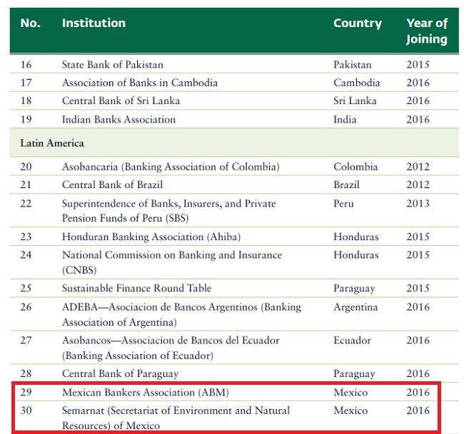 ¿México, punto de financiamiento sustentable? Instituciones mexicanas que son parte de Sustainable Banking Network